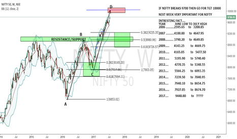 NIFTY: CAN NIFTY TOUCH 10000....?????????????