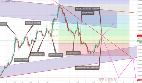 XAUUSD: Anticipate a Sell reversal at 38 Fib. Watchout for a buy as well