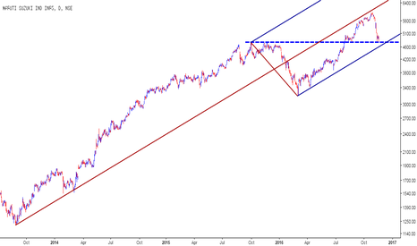 MARUTI: Maruti - Bulls Swift