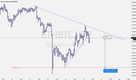ETHBTC: ETB BTC Potential shortening idea