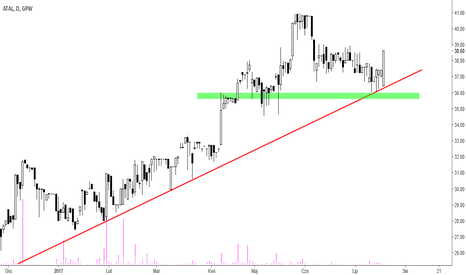 1AT: Atal [1AT] - czas na powrót do trendu