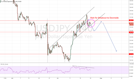 USDJPY: USDJPY: RSI vs Price Action - SELL