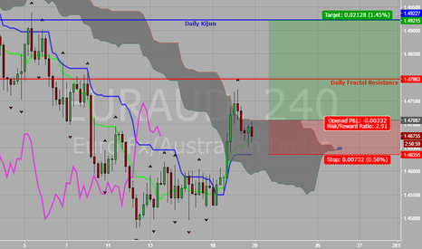 EURAUD: EUR vs AUD Possible H4 Kumo Breakout 7-19-16
