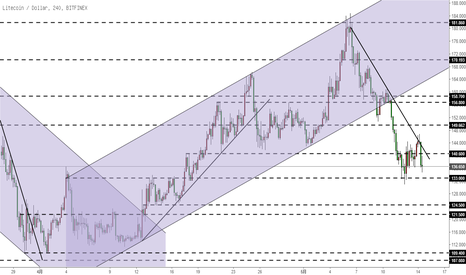 LTCUSD: 莱特币LTC-跌破区间,回踩趋势线后下行走势已经开始
