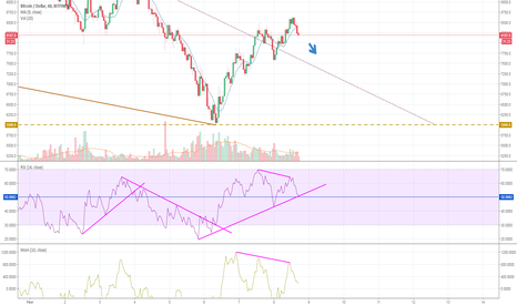 BTCUSD: BITCOIN - Possible retour temporaire vers 7.6k - 7.2k