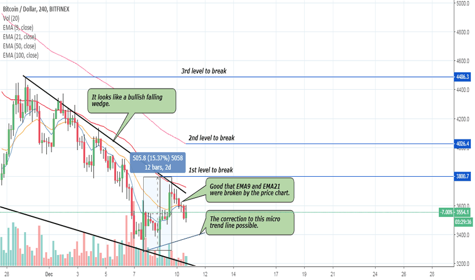 BTCUSD: BTC – over 15% bounce up during last 2days – correction possible