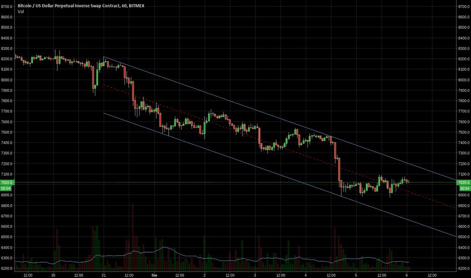 XBTUSD: BTC/USD kanał spadkowy