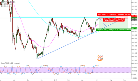 GBPJPY: GBPJPY 1 Day Short trade - Ascending wedge and over bought