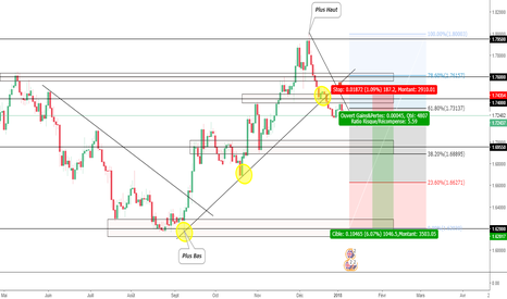 GBPAUD: GBPAUD SWING DAILY