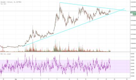 OMGBTC: OMG Dreieck schließt sich: Sprung nach oben