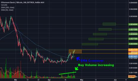 ETCBTC: BTC-ETC Ethereum Classic 50% Profit Potential