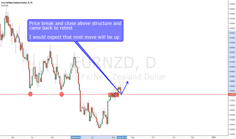 EURNZD: EUR/NZD BUY at structure