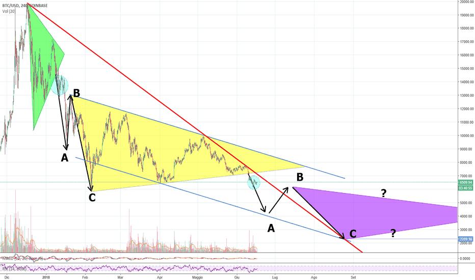 BTCUSD: Teoria della formazione di un terzo triangolo