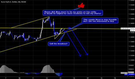 EURUSD: EURUSD Sell Setup By Wave Analyisis