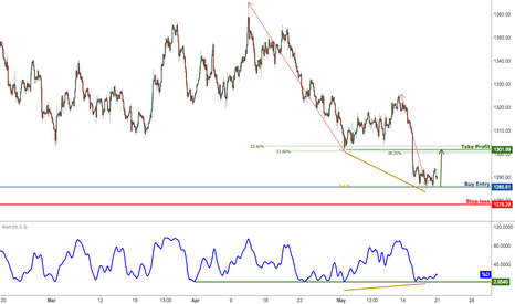 XAUUSD: XAUUSD Is Testing Support, Prepare For A Bounce