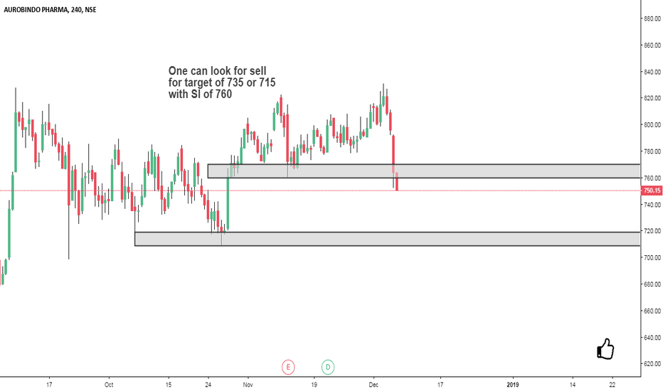 AUROPHARMA: Ready for next support zone