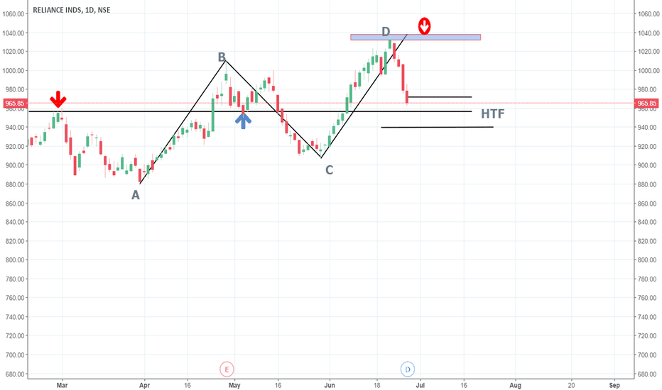RELIANCE: RELIANCE AB=CD PATTERN