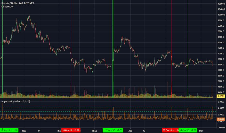 BTCUSD: Bitcoin - мощный импульс вниз