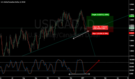 USDCAD: USDCAD wait for breakout and confirmation (Long term)