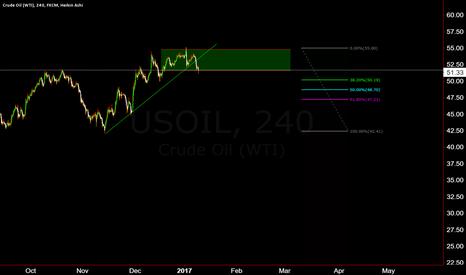 USOIL: Momentum broken, Consolidation period
