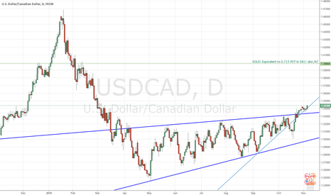 USDCAD: USD/CAD on the Light blue train 21OCT