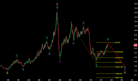 CL1!: Monthly Wave Count for Crude Oil (extended count)