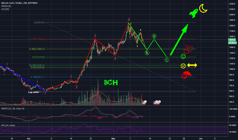 BCHUSD: BCH - WHERE TO NOW?