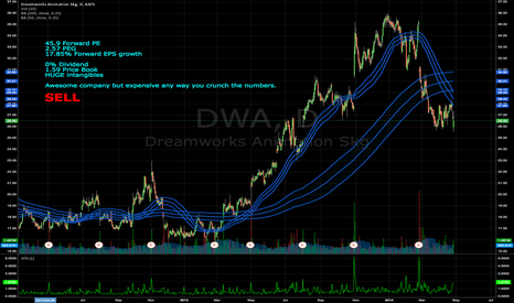 DWA: After nice sell-off, Dreamworks valuation still too rich!