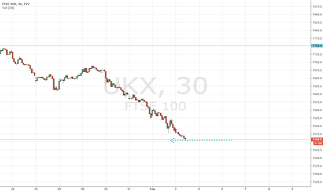UKX: 7450 Support