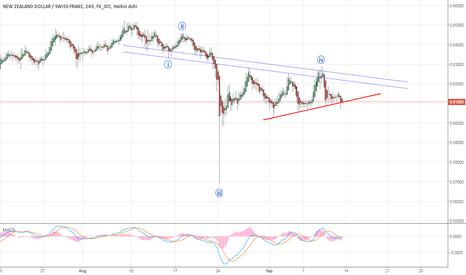 NZDCHF: NZDCHF - 240 min chart