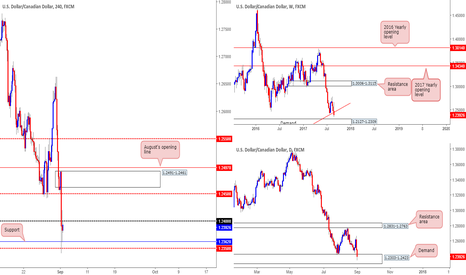 USDCAD: USD/CAD: Tech outlook and review...