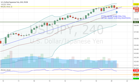 USDJPY: We might have a new trend