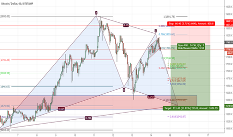 BTCUSD: Bitcoin gartley pattern