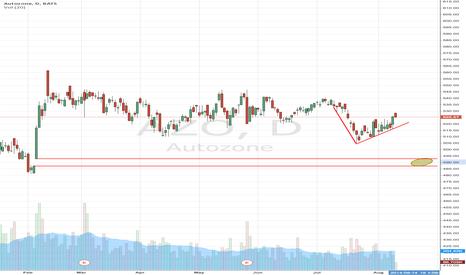 AZO: AutoZone (NYSE:AZO) About To Crash Into Key Moving Average