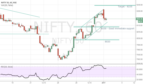 NIFTY: NIFY looks bullish targeting 8235!