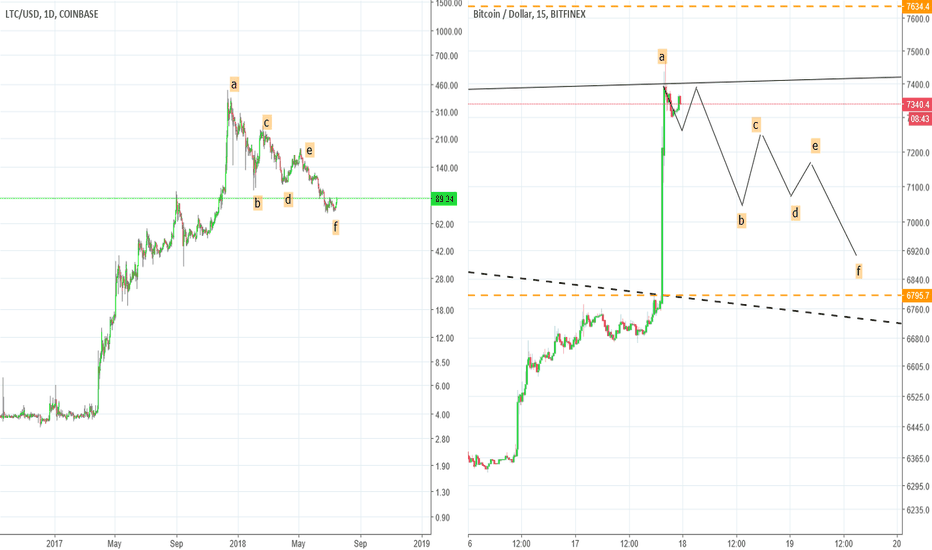 BTCUSD: CRYPTO MATRIOSKA - REPEATING PATTERNS