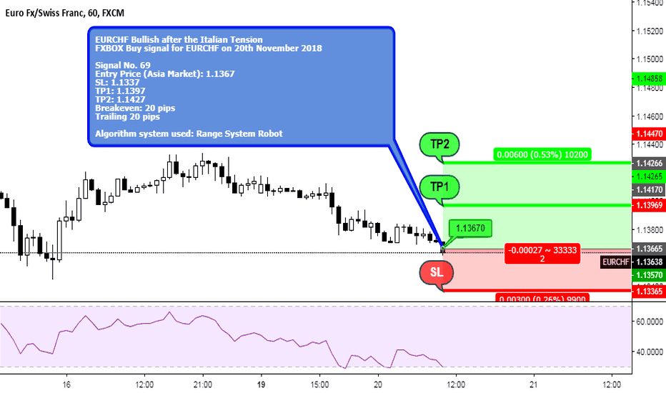EURCHF: EURCHF Buy after the Italian Tension