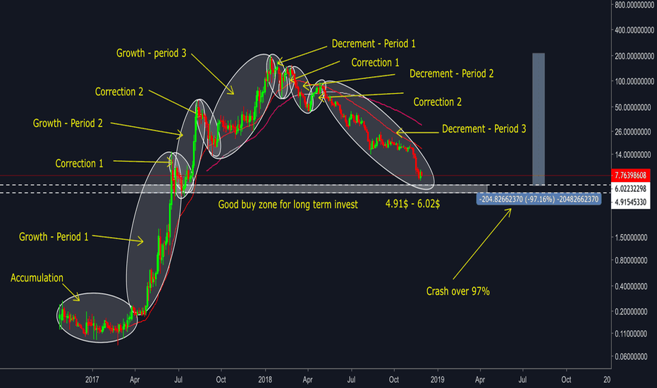 NEOUSD: NEO/USD - GOOD ZONE INVESTING LONG TERM