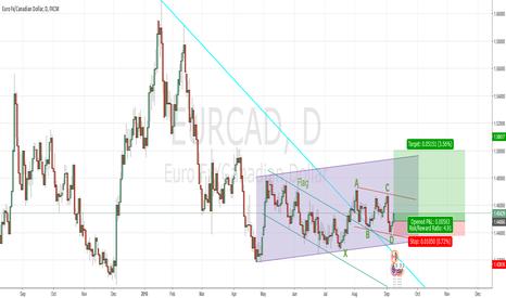 EURCAD: EurCad Big Bullish Potential of 600 pips