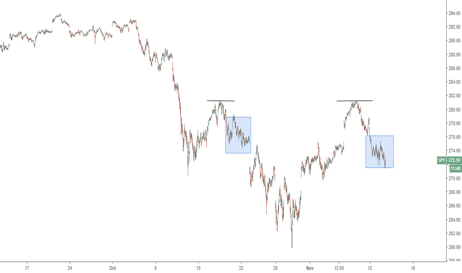 SPY: Could bounce
