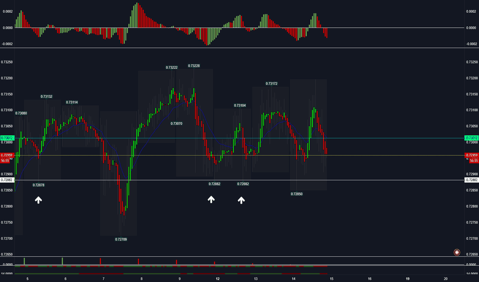 SGDCHF: SGD/CHF TRIPPLE BOTTOM 1H