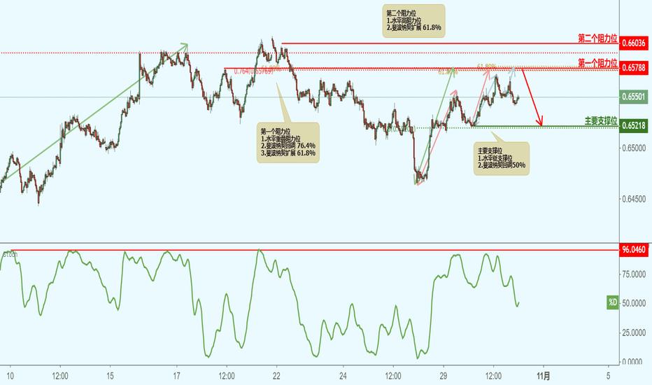 NZDUSD: NZDUSD 纽元兑美元(30分钟图)-接近阻力位,下跌!