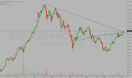 BTCUSD+BCHUSD: SUPER GOLDEN CROSS of BITCOIN