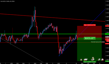 EURUSD: Short EURUSD here on TL Break, going for a Day Trade here