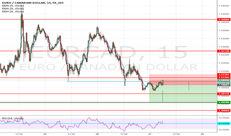 EURCAD: shorting this pair