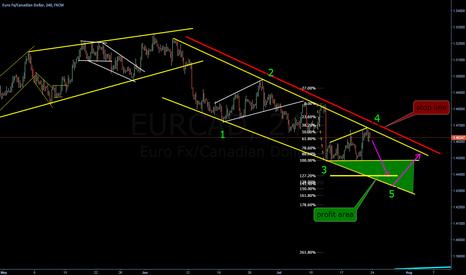 EURCAD: Descending channel