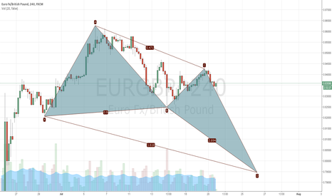 EURGBP: Bullish Deep Crab