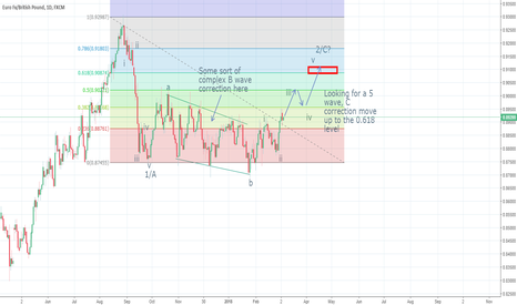 EURGBP: EURGBP, Looking for a fakeout bullish break above 0.90 level