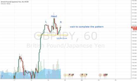 GBPJPY: wait to complete the pattern to make SHORT position