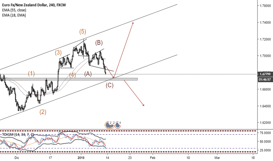 EURNZD: posible movimiento